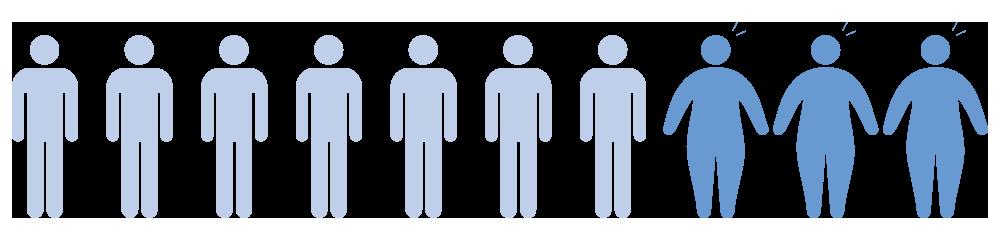 男性は3割 | 肥満率