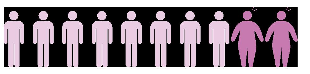 女性は2割 | 肥満率